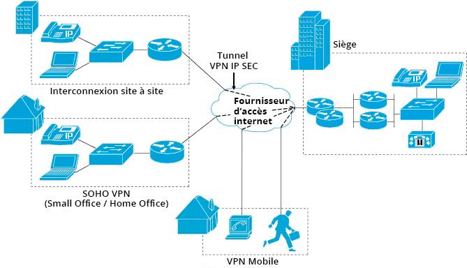 Schéma d'un réseau vpn d'entreprise multisites