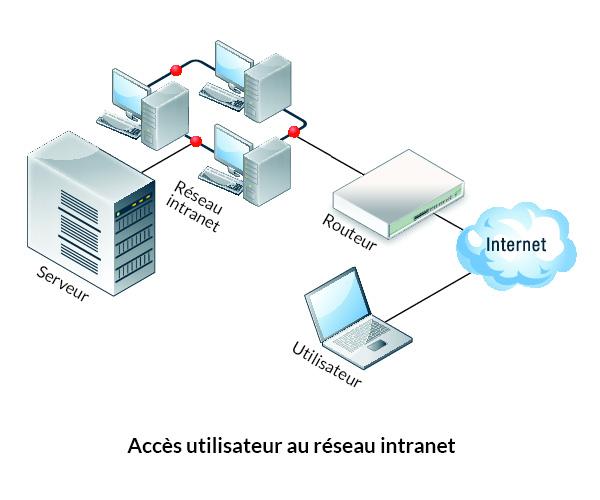 Schéma d'un réseau vpn intranet d'entreprise donnant l'accès à un utilisateur