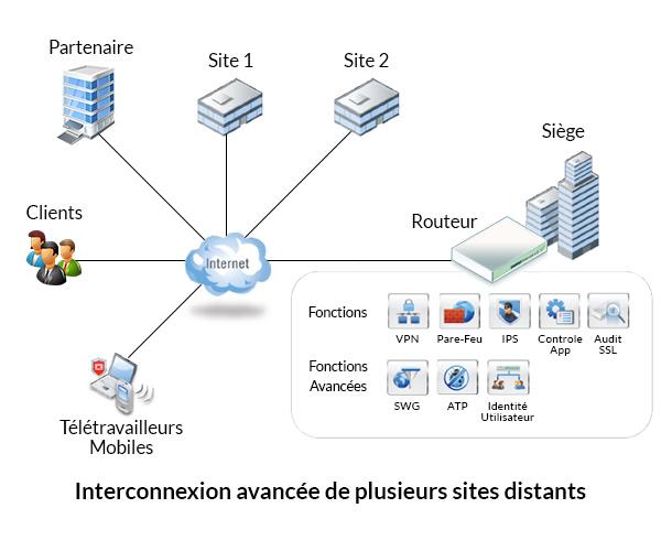 Schéma de réseau vpn extranet d'une entreprise ayant plusieurs sites distants et partenaires